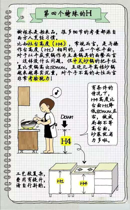 图解:什么是整体橱柜?整体橱柜高度多少最合适?